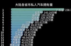 全国各省汽车保有量排名,山东第一,广州第二,你的省份排第几?