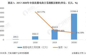 2020年中国直播电商行业市场现状与竞争格局分析