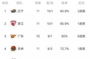 CBA最新积分榜:四川暴击深圳,哈达迪发威,连续两场爆砍三双