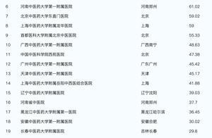 2020年中国中医院综合实力排行榜