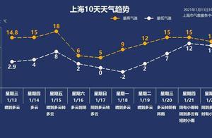 1月14日·上海要闻及抗击肺炎快报