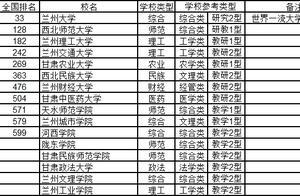 2020年甘肃省大学排行,兰大排第一,西北师范超兰州理工排第二