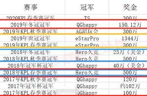 历届KPL、冠军杯奖金曝光:estar是大赢家,hero次之,QG仅排第三