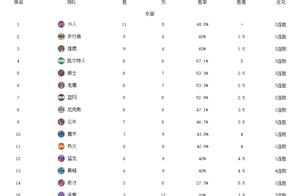 NBA最新排名!快船6连胜霸榜,骑士双杀篮网,森林狼活塞垫底