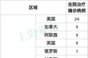 1月9日·上海要闻及抗击肺炎快报