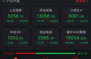 A股三大指数低开:白酒板块领跌,贵州茅台跌5.62%