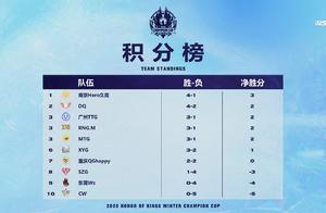 冬冠第二日:Hero排名榜首,QG正赛难了,XYG还有机会