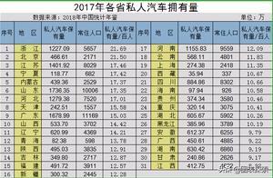 各省私人汽车人均拥有量,浙江竟然超过了北京!点赞浙江!