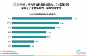 神话破灭?苹果中国市场跌出前五,全球市场被OPPO系赶超