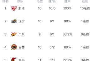 CBA最新积分榜:深圳大逆转,福建耻辱10连败,广州大胜北控