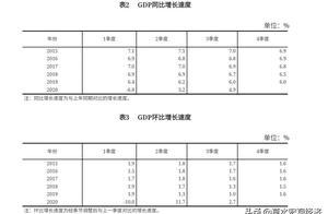GDP总量突破100万亿,四季度恢复增速,谁是最大的功臣?