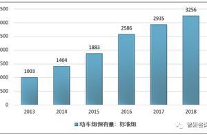 2018年中国高铁座椅行业发展现状与前景分析