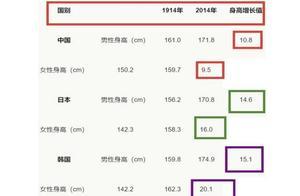 100年过去了,再看中日韩三国平均身高,我国孩子的增幅不忍直视