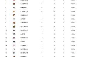 CBA最新排名:辽宁稳居榜首,福建垫底,首钢跌出前八