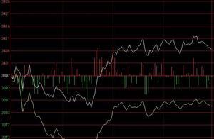 李志林丨权重股领大盘收复三千四,个股跌多涨少调整势未改