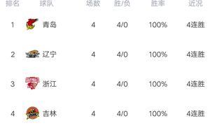 CBA最新积分榜:广东大胜四川,豪取四连胜,深圳送山西3连败