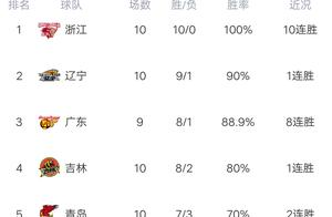 CBA最新积分榜:浙江惊险10连胜,辽宁屠杀广州,江苏胜天津