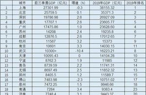 各大城市前三季度GDP出炉,青岛拉大与郑州差距,重庆超越广州