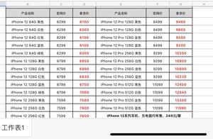 iPhone12跌破发行价?最多降价两百,pro加价仍超千元