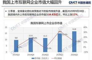 中国境内外上市互联网企业总市值16.8万亿,环比上涨12%
