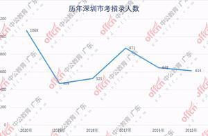 2020深圳市考已出_多个首次出现,招录人数再创新高