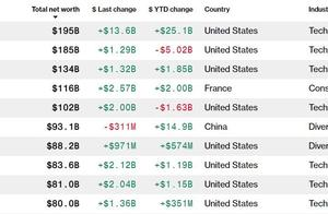 特斯拉股价飙涨!马斯克成全球新首富,身家1950亿美元
