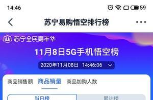 """苏宁双十一悟空榜:消费热情高涨,5G手机全面""""飘红"""""""