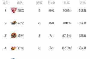 CBA最新积分榜:浙江狂飙,8连胜反超辽宁登顶,广东杀进前四