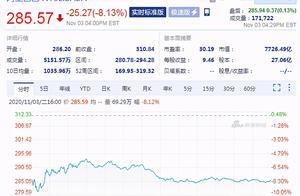 阿里巴巴股价大跌 周二阿里股价收跌8.13%