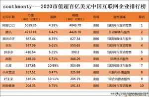 2020市值超百亿美元中国互联网企业排名丨阿里、腾讯持续领跑