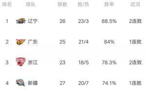 CBA最新积分榜:广东爆大冷,吉林再现巨人杀手本色,轰4连胜