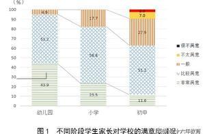 上海幼儿园、小学、初中校园满意度调研