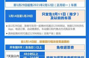 火车票预售期调整为15天,开车前8天及以上退票免费