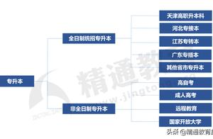 天津专升本|关于升本考试,不得不看的十大问题