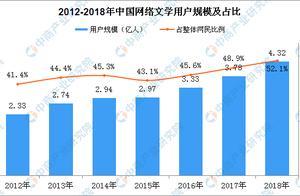 起点中文部分停新 网络文学市场规模分析