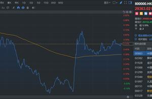 恒指收涨0.52% 中海油等蓝筹皆走强 航空股弱势下跌