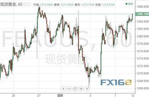 黄金投资晨报:多头猛烈上攻、金价刚刚再探1287 全球宽松潮涌来?