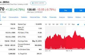 百度录得上市后首个季度亏损 搜索业务高管离职 盘后跌近10%