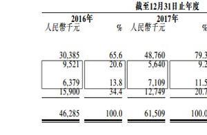 新股消息 | 驾校公司向中国际二次递表港交所,市场份额在驻马店名列首位