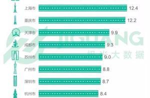 上海平均通勤时间54分钟!超过1小时,抑郁概率高33%