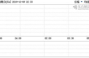 美股三大指数上涨 特斯拉市值突破8000亿美元
