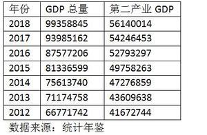 """""""万亿俱乐部""""成员达17个!广东第三座GDP万亿城市为什么是佛山不是东莞?"""