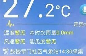 热!热!热!福州今天27.2℃!这是小寒吗?