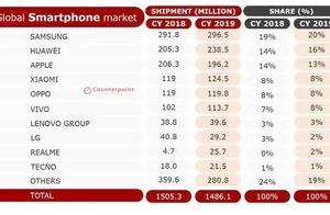 2019年全球智能手机出货量排名:国产厂商占七位,华为第二