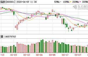 A股三大指数收跌:沪指失守3300 创业板指跌近3%