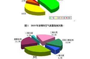 深圳去年优良天数共332天,全年灰霾天数只有9天