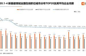 1.78万元,新基建人才深圳平均月薪居全国第三,北京居首