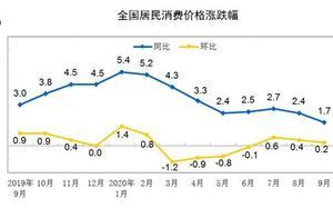 10月CPI今日公布 涨幅或时隔42个月降到1%以下