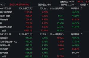双十一前网红经济概念股飙升,业绩下滑股东减持真值得买吗?