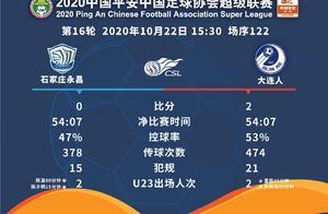 大连人保级成功,石家庄队将与深圳队继续保级大战